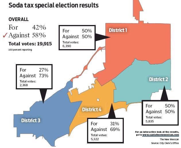 Image result for santa fe soda tax vote results percentage